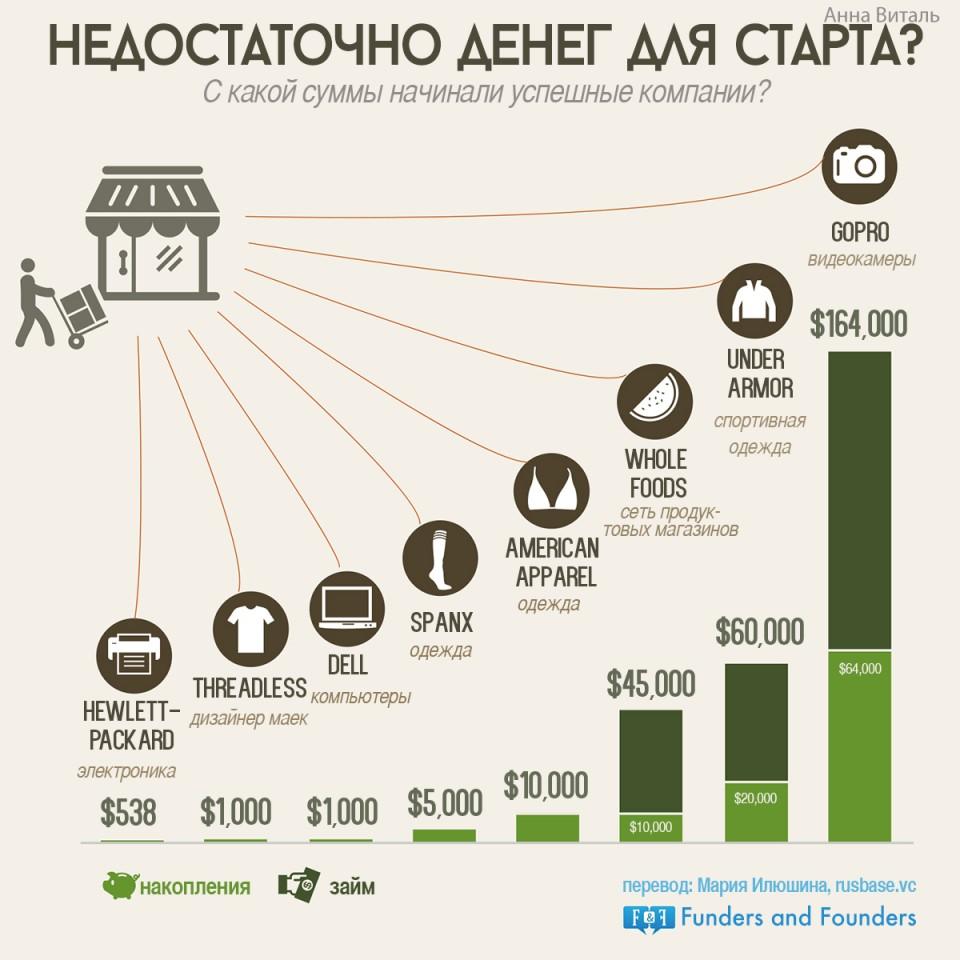 Инфографика: недостаточно денег для старта?