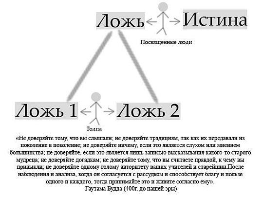 Книги по управлению сознанием людей