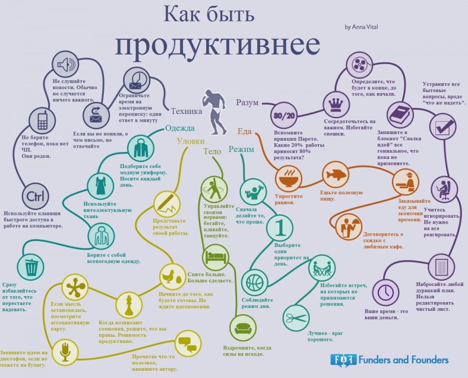 Инфографика: как быть продуктивнее